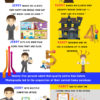 Real Estate Infographic !! Realtors that use Professional Real Estate Photography vs Those Who Don't !!