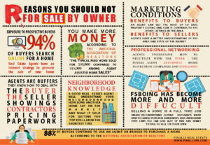 Fsbo, for sale by owner, fsbo problems, real estate infographic, forsalebyowner